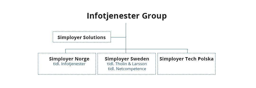 Infotjenester Group